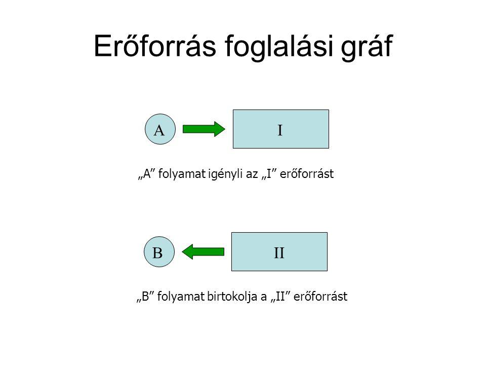 """Erőforrás foglalási gráf AI """"A"""" folyamat igényli az """"I"""" erőforrást BII """"B"""" folyamat birtokolja a """"II"""" erőforrást"""
