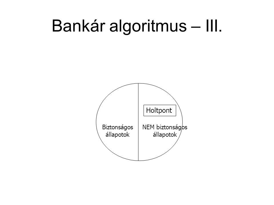 Bankár algoritmus – III. Holtpont Biztonságos állapotok NEM biztonságos állapotok