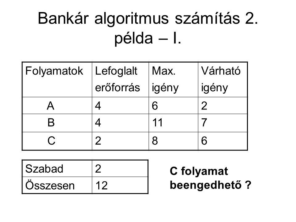 Bankár algoritmus számítás 2. példa – I. FolyamatokLefoglalt erőforrás Max. igény Várható igény A462 B4117 C286 Szabad2 Összesen12 C folyamat beengedh