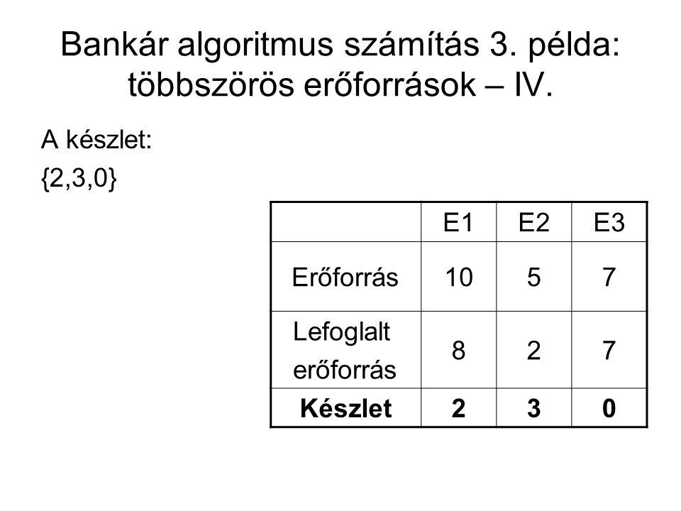 Bankár algoritmus számítás 3. példa: többszörös erőforrások – IV. A készlet: {2,3,0} E1E2E3 Erőforrás1057 Lefoglalt erőforrás 827 Készlet230