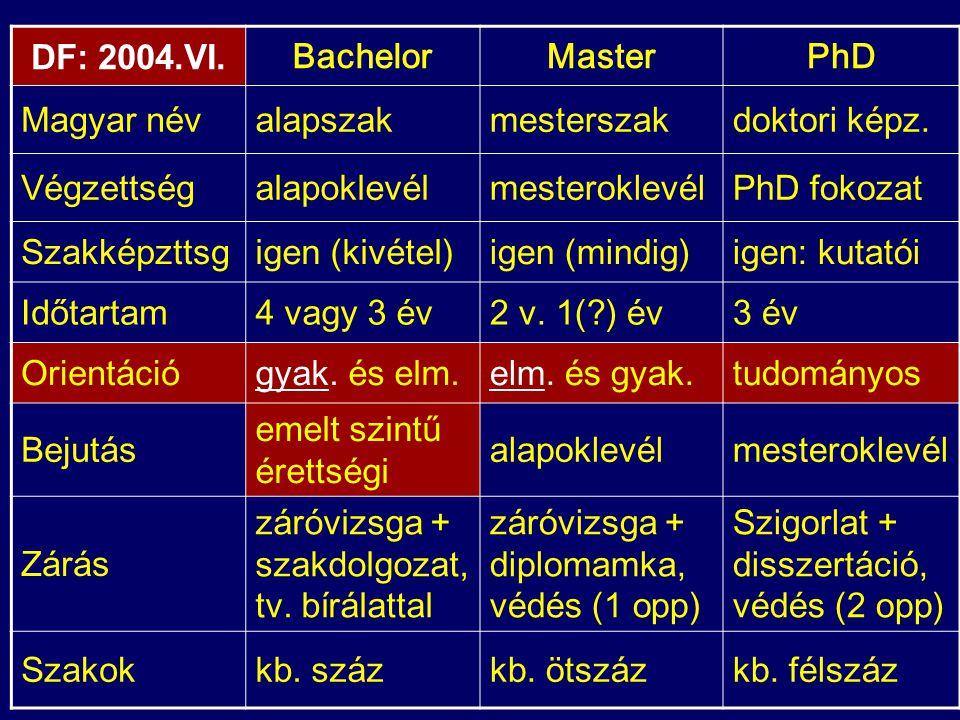 DF: 2004.VI.BachelorMasterPhD Magyar névalapszakmesterszakdoktori képz.