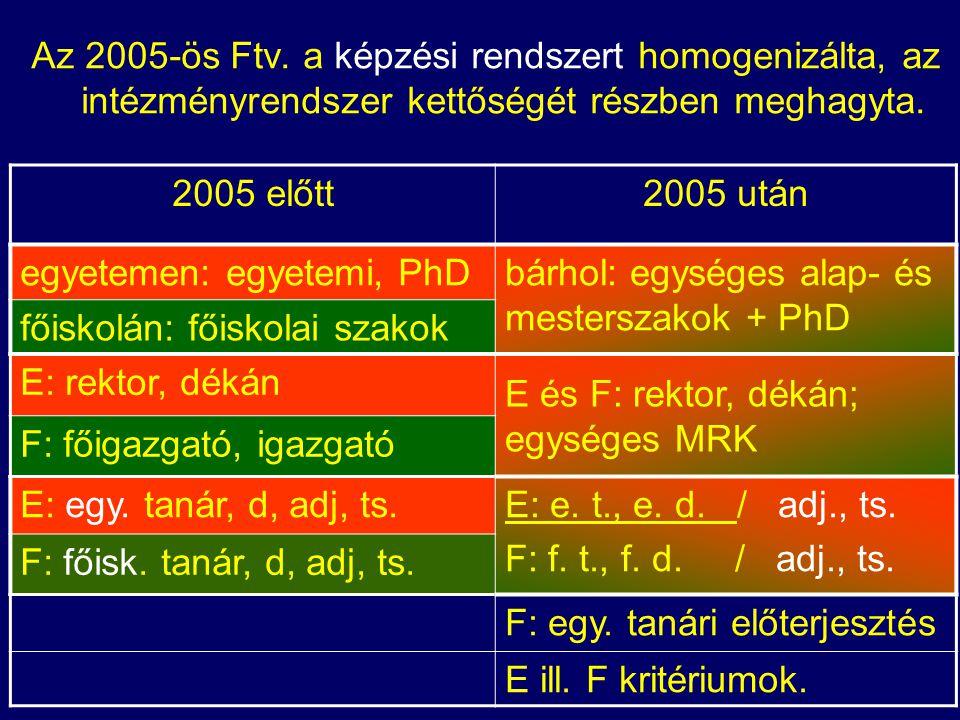 Az 2005-ös Ftv.