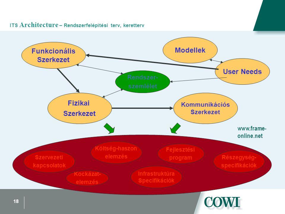 18 ITS Architecture – Rendszerfelépítési terv, keretterv User Needs Modellek Szervezeti kapcsolatok Kockázat- elemzés Fejlesztési program Infrastruktúra Specifikációk Részegység- specifikációk Költség-haszon elemzés Kommunikációs Szerkezet Fizikai Szerkezet Rendszer- szemlélet Funkcionális Szerkezet www.frame- online.net