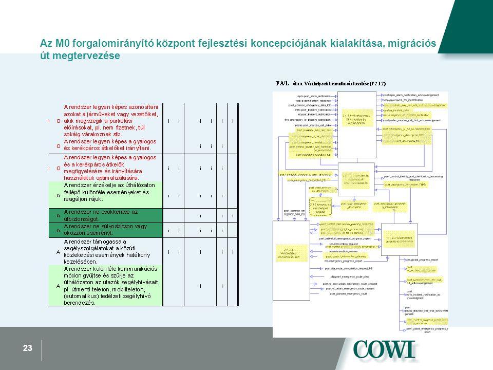 23 Az M0 forgalomirányító központ fejlesztési koncepciójának kialakítása, migrációs út megtervezése