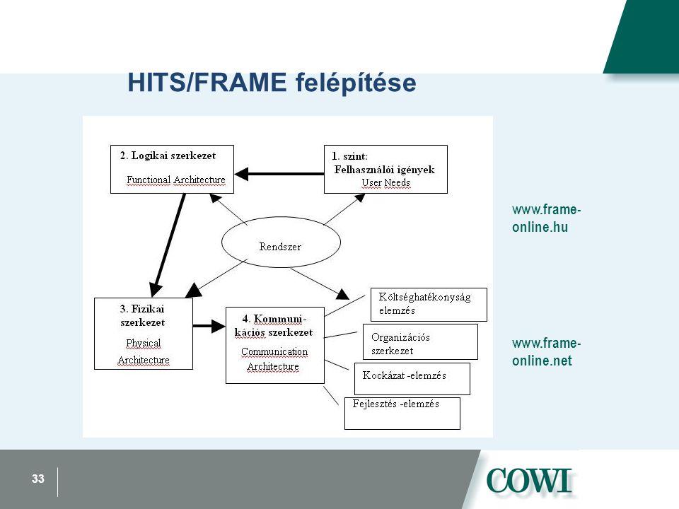 33 HITS/FRAME felépítése www.frame- online.net www.frame- online.hu