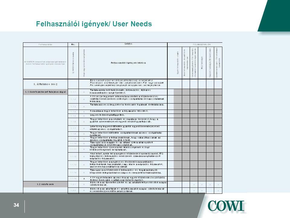 34 Felhasználói igények/ User Needs