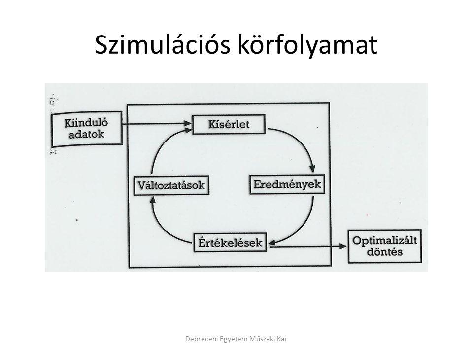 Szimulációs körfolyamat Debreceni Egyetem Műszaki Kar