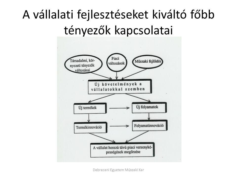 A vállalati fejlesztéseket kiváltó főbb tényezők kapcsolatai Debreceni Egyetem Műszaki Kar