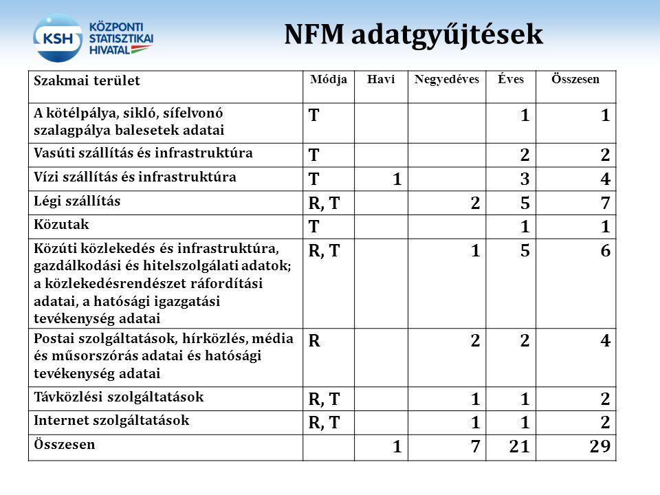 NFM adatgyűjtések Szakmai terület MódjaHaviNegyedévesÉvesÖsszesen A kötélpálya, sikló, sífelvonó szalagpálya balesetek adatai T11 Vasúti szállítás és