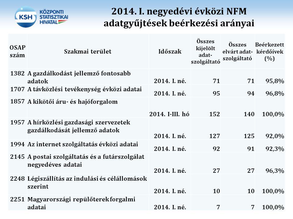 2014. I. negyedévi évközi NFM adatgyűjtések beérkezési arányai OSAP szám Szakmai területIdőszak Összes kijelölt adat- szolgáltató Összes elvárt adat-