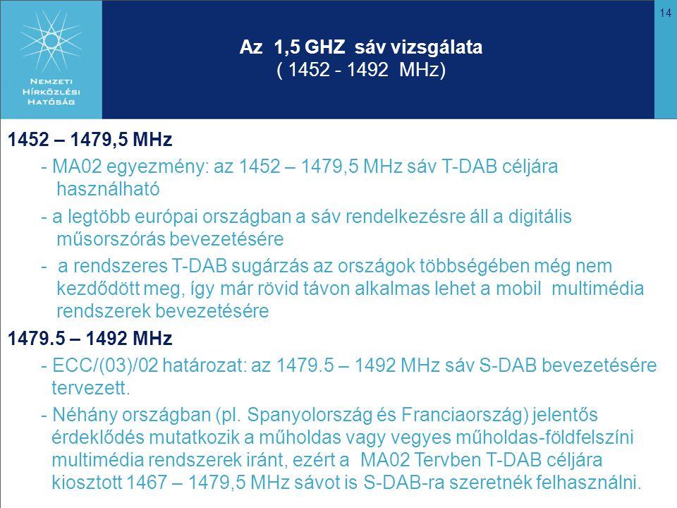 14 Az 1,5 GHZ sáv vizsgálata ( 1452 - 1492 MHz) 1452 – 1479,5 MHz - MA02 egyezmény: az 1452 – 1479,5 MHz sáv T-DAB céljára használható - a legtöbb európai országban a sáv rendelkezésre áll a digitális műsorszórás bevezetésére - a rendszeres T-DAB sugárzás az országok többségében még nem kezdődött meg, így már rövid távon alkalmas lehet a mobil multimédia rendszerek bevezetésére 1479.5 – 1492 MHz - ECC/(03)/02 határozat: az 1479.5 – 1492 MHz sáv S-DAB bevezetésére tervezett.
