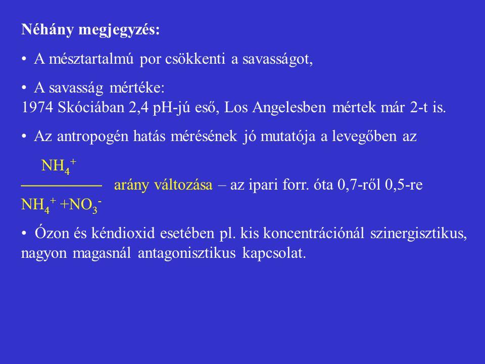 Néhány megjegyzés: A mésztartalmú por csökkenti a savasságot, A savasság mértéke: 1974 Skóciában 2,4 pH-jú eső, Los Angelesben mértek már 2-t is. Az a