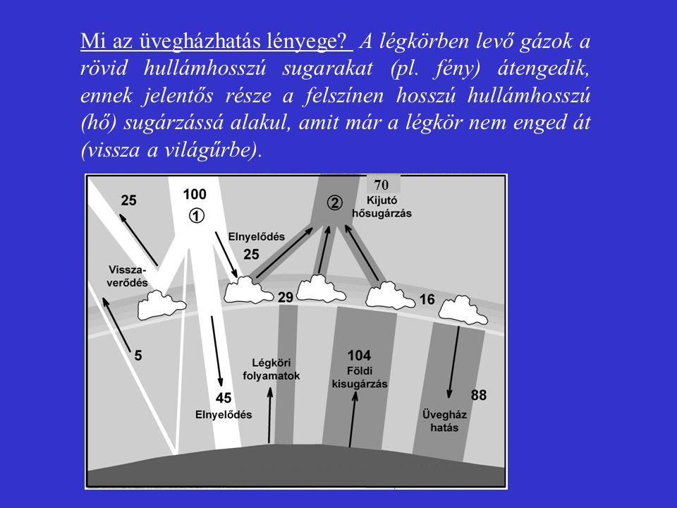 Mi az üvegházhatás lényege? A légkörben levő gázok a rövid hullámhosszú sugarakat (pl. fény) átengedik, ennek jelentős része a felszínen hosszú hullám