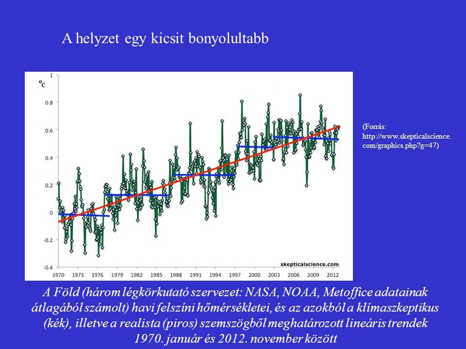 A Föld (három légkörkutató szervezet: NASA, NOAA, Metoffice adatainak átlagából számolt) havi felszíni hőmérsékletei, és az azokból a klímaszkeptikus