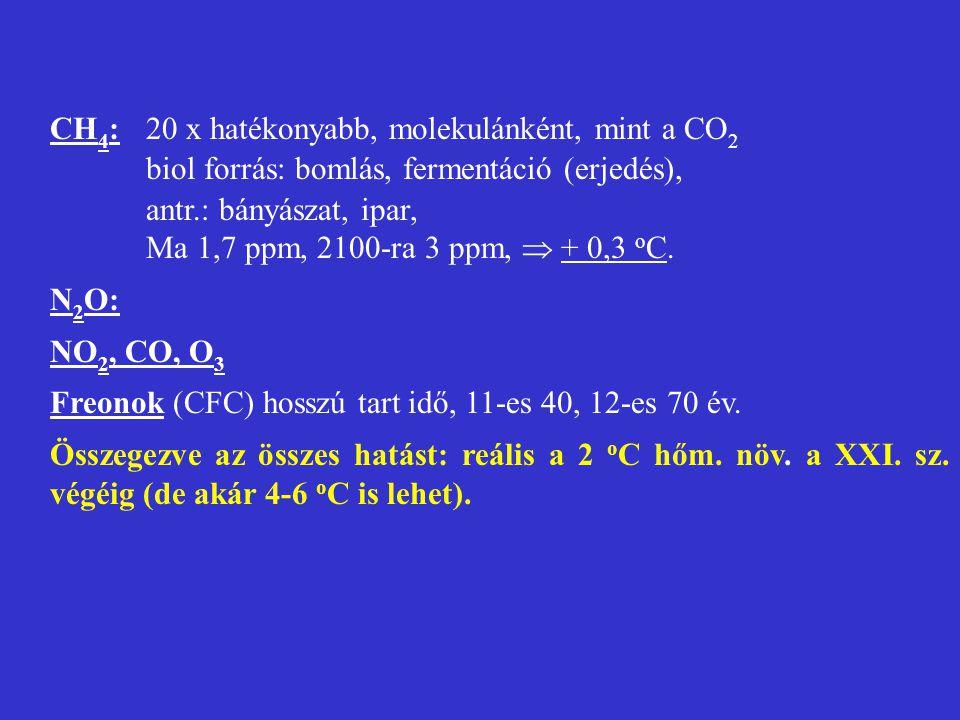 CH 4 : 20 x hatékonyabb, molekulánként, mint a CO 2 biol forrás: bomlás, fermentáció (erjedés), antr.: bányászat, ipar, Ma 1,7 ppm, 2100-ra 3 ppm,  +