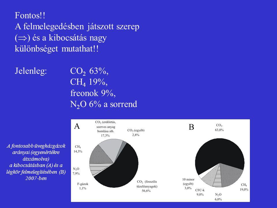 Fontos!! A felmelegedésben játszott szerep (  ) és a kibocsátás nagy különbséget mutathat!! Jelenleg: CO 2 63%, CH 4 19%, freonok 9%, N 2 O 6% a sorr