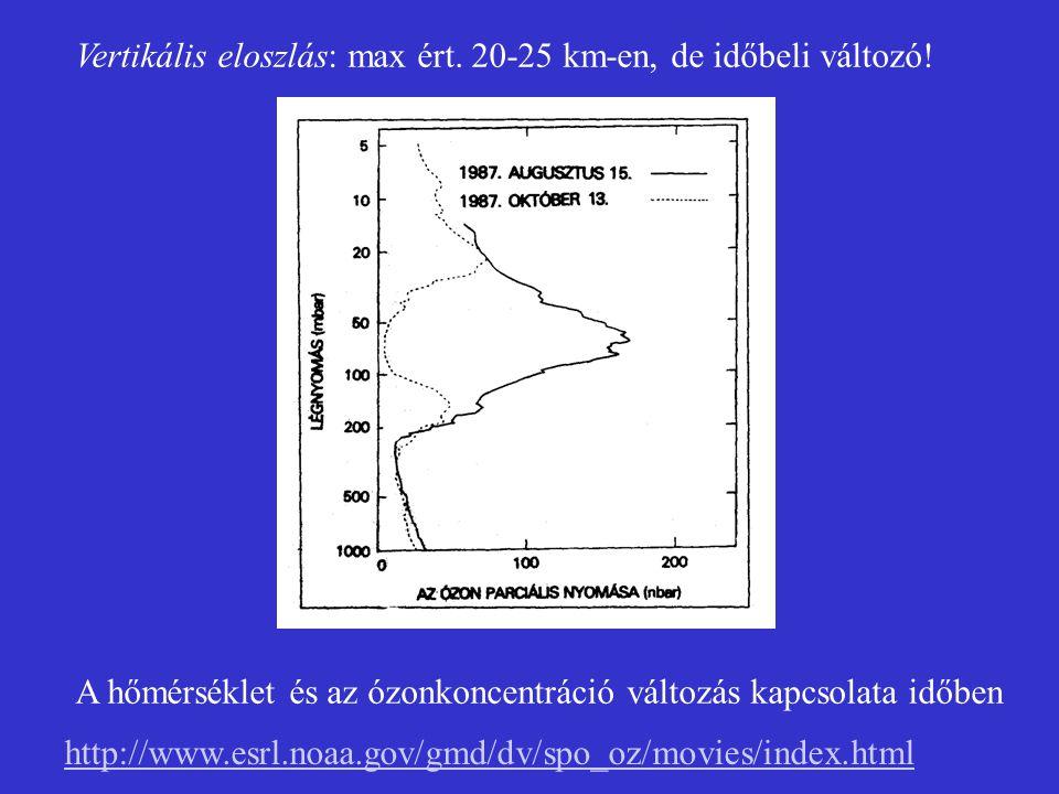 Vertikális eloszlás: max ért. 20-25 km-en, de időbeli változó! http://www.esrl.noaa.gov/gmd/dv/spo_oz/movies/index.html A hőmérséklet és az ózonkoncen