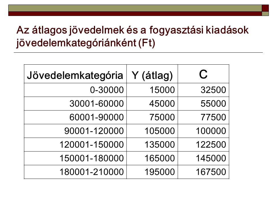 Az átlagos jövedelmek és a fogyasztási kiadások jövedelemkategóriánként (Ft) JövedelemkategóriaY (átlag) C 0-300001500032500 30001-600004500055000 60001-900007500077500 90001-120000105000100000 120001-150000135000122500 150001-180000165000145000 180001-210000195000167500