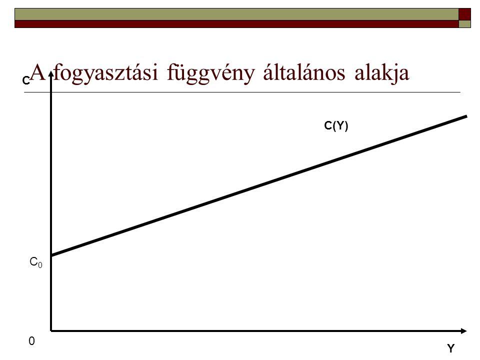 A fogyasztási függvény általános alakja 0 C Y C(Y) C0C0