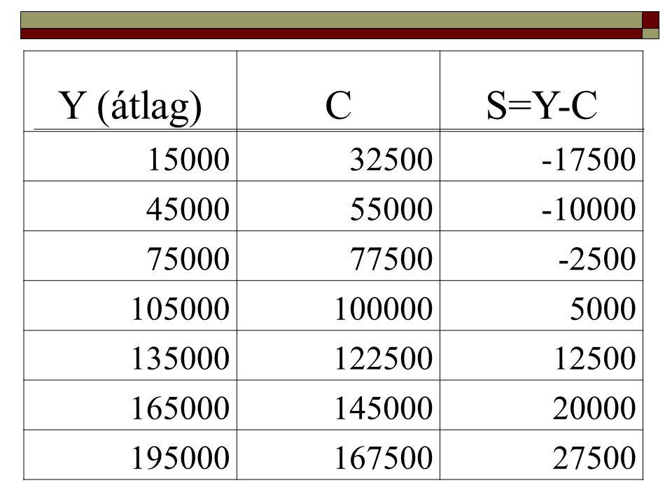 Y (átlag)CS=Y-C 1500032500-17500 4500055000-10000 7500077500-2500 1050001000005000 13500012250012500 16500014500020000 19500016750027500