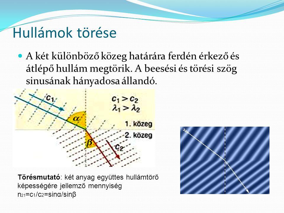 Hullámok törése A két különböző közeg határára ferdén érkező és átlépő hullám megtörik. A beesési és törési szög sinusának hányadosa állandó. Törésmut