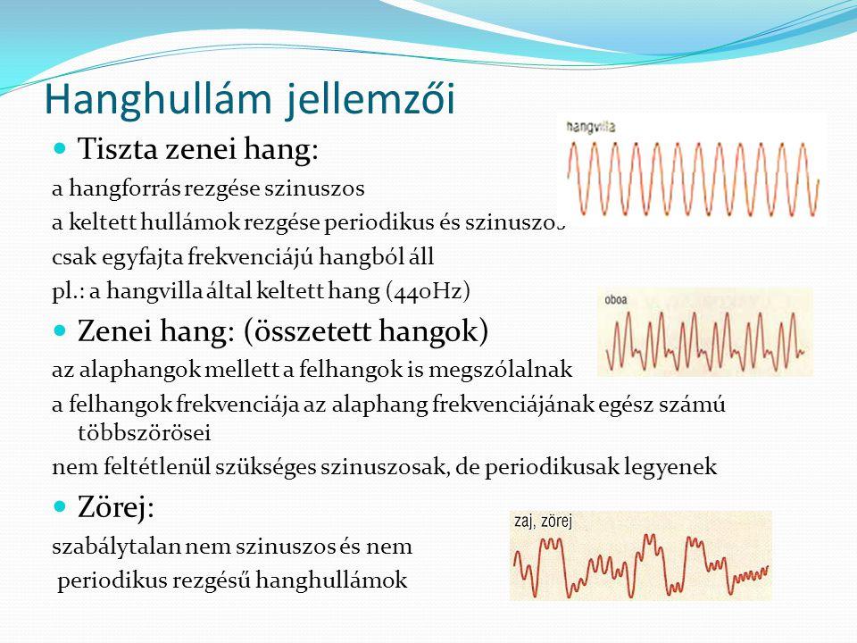 Hanghullám jellemzői Tiszta zenei hang: a hangforrás rezgése szinuszos a keltett hullámok rezgése periodikus és szinuszos csak egyfajta frekvenciájú h
