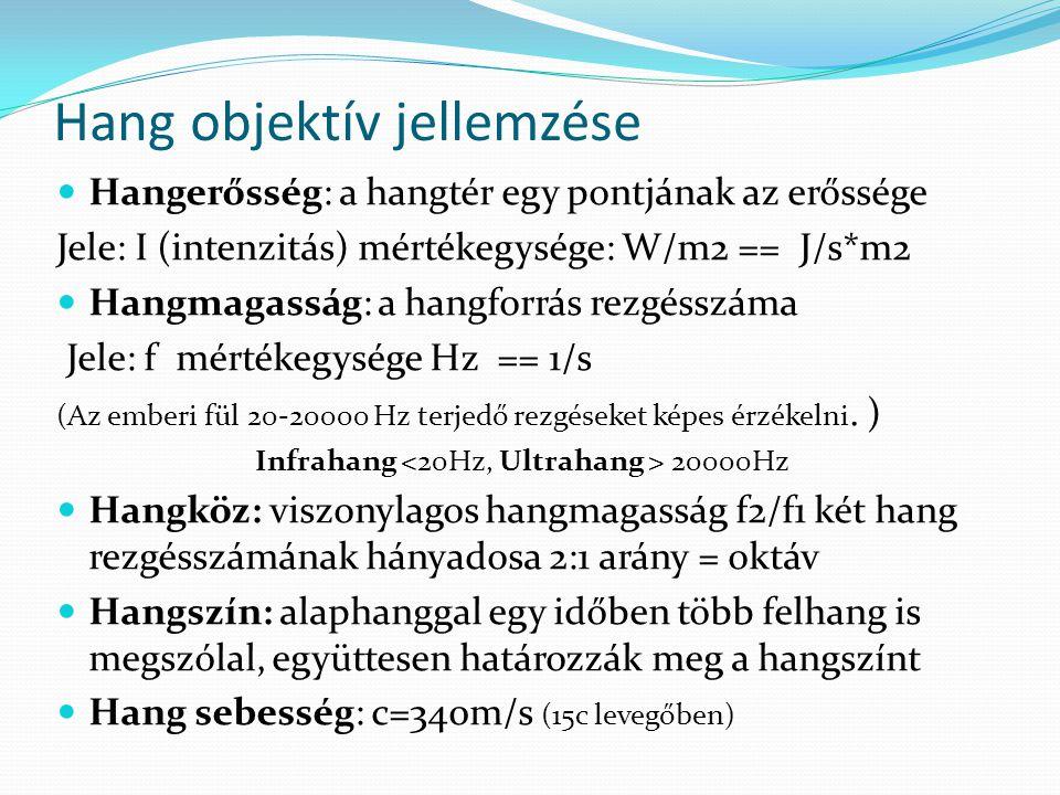 Hang objektív jellemzése Hangerősség: a hangtér egy pontjának az erőssége Jele: I (intenzitás) mértékegysége: W/m2 == J/s*m2 Hangmagasság: a hangforrá
