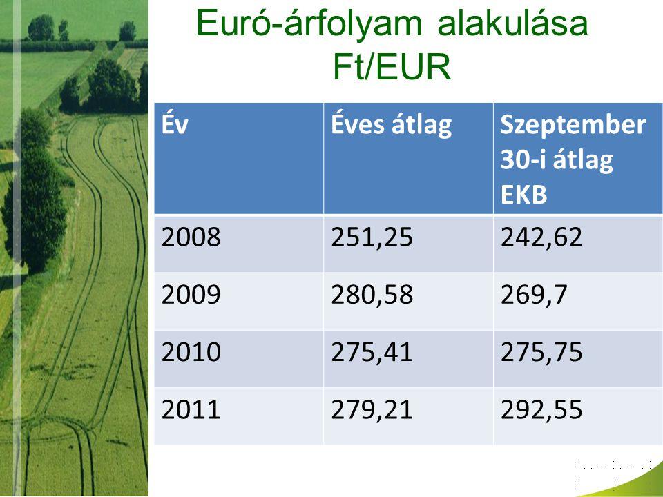 Euró-árfolyam alakulása Ft/EUR ÉvÉves átlagSzeptember 30-i átlag EKB 2008251,25242,62 2009280,58269,7 2010275,41275,75 2011279,21292,55