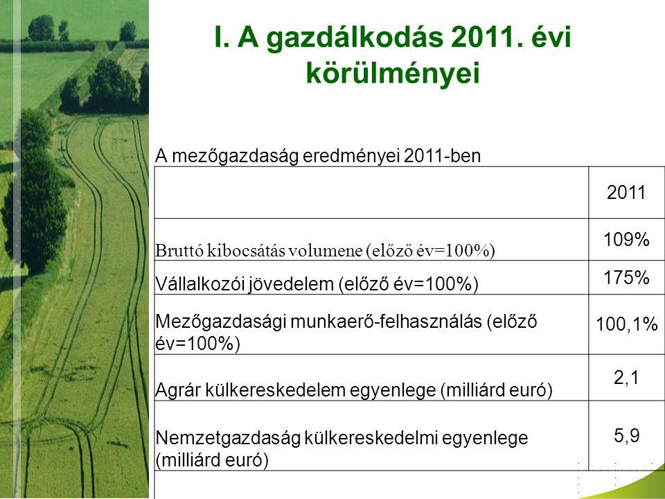 A mezőgazdaság eredményei 2011-ben 2011 Bruttó kibocsátás volumene (előző év=100%) 109% Vállalkozói jövedelem (előző év=100%) 175% Mezőgazdasági munka