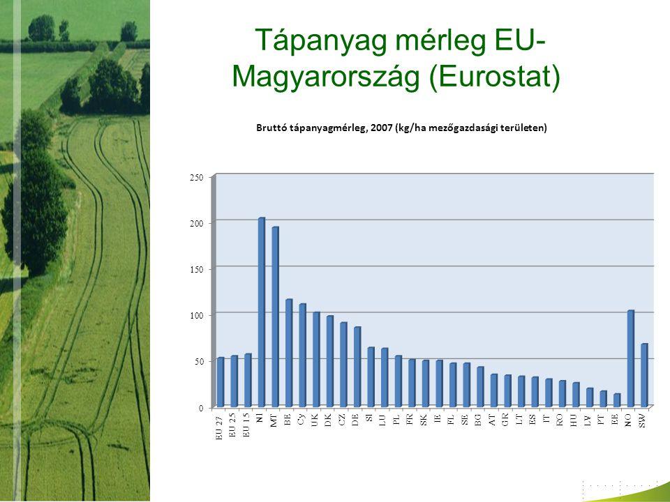 Tápanyag mérleg EU- Magyarország (Eurostat)