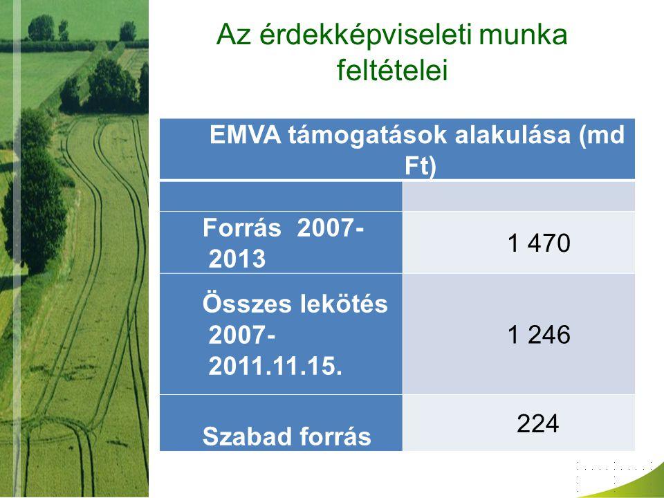 Az érdekképviseleti munka feltételei EMVA támogatások alakulása (md Ft) Forrás 2007- 2013 1 470 Összes lekötés 2007- 2011.11.15. 1 246 Szabad forrás 2