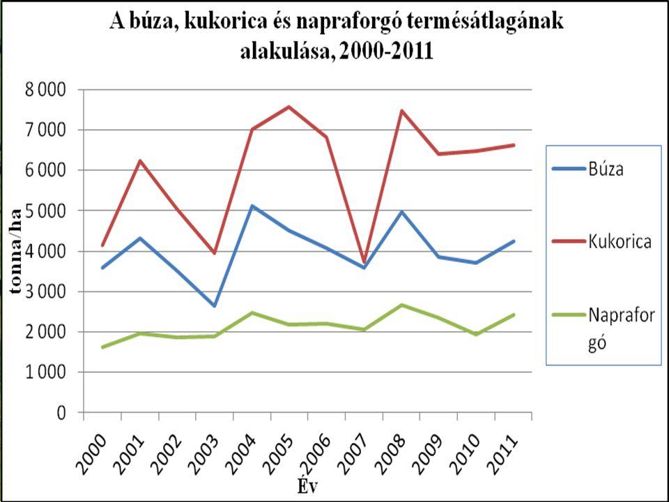 A mezőgazdaság eredményei 2011-ben 2011 Bruttó kibocsátás volumene (előző év=100%) 109% Vállalkozói jövedelem (előző év=100%) 175% Mezőgazdasági munkaerő-felhasználás (előző év=100%) 100,1% Agrár külkereskedelem egyenlege (milliárd euró) 2,1 Nemzetgazdaság külkereskedelmi egyenlege (milliárd euró) 5,9