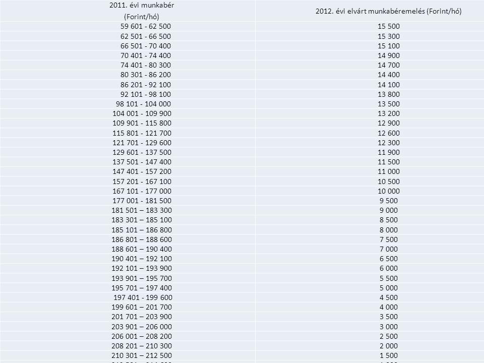 Elvárt béremelés- bérkompenzáció 2011. évi munkabér (Forint/hó) 2012. évi elvárt munkabéremelés (Forint/hó) 59 601 - 62 50015 500 62 501 - 66 50015 30