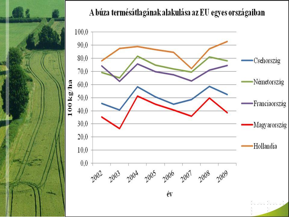 I.A gazdálkodás 2011. évi körülményei –2011. évi GDP megmentője a mezőgazdaság –A 2009.