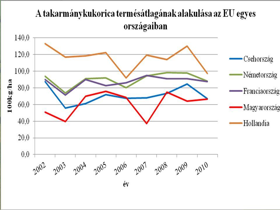 1 ha-ra jutó bruttó hozzáadott érték alakulása az EU-ban Megnevezés 200720102011* Bruttó hozzáadott érték (Euro/ha) Németország1339835924 Franciaország11271003989 Hollandia510046834389 Ausztria10409041025 Lengyelország885512607 Szlovákia499187303 Magyarország604374562 * Előzetes adat, 2010-es terület adatok alapján Forrás: KSH, Eurostat adatok alapján MOSZ számítás