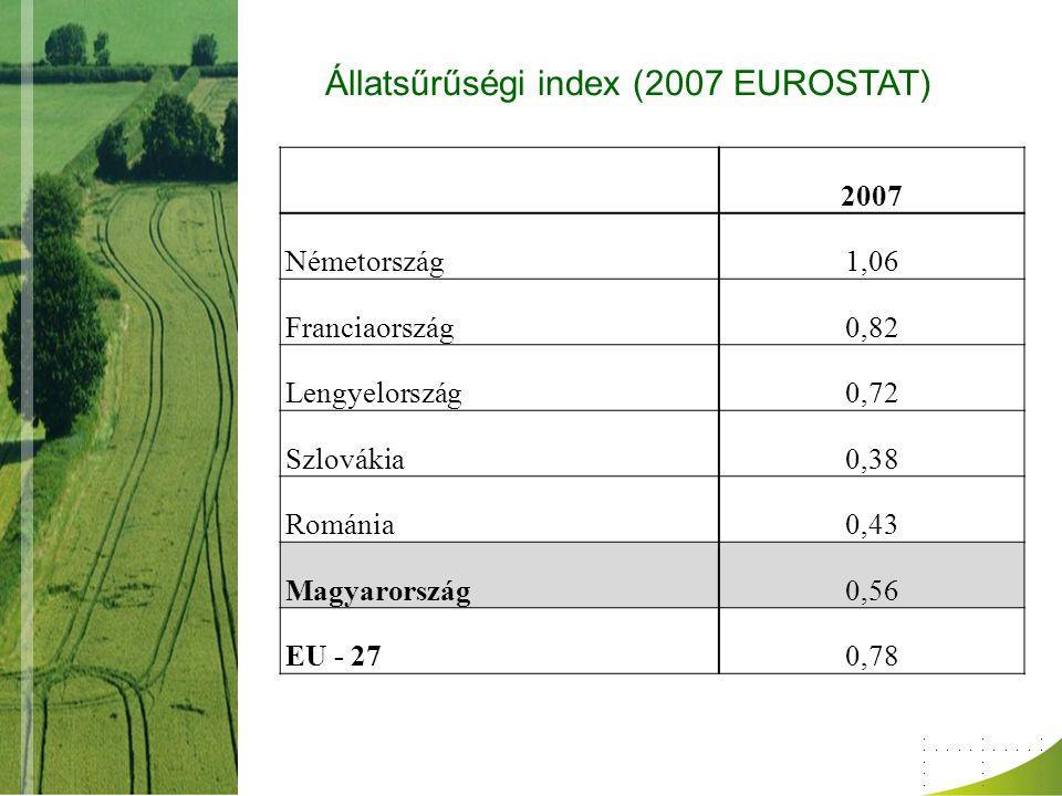 Állatsűrűségi index (2007 EUROSTAT) 2007 Németország1,06 Franciaország0,82 Lengyelország0,72 Szlovákia0,38 Románia0,43 Magyarország0,56 EU - 270,78