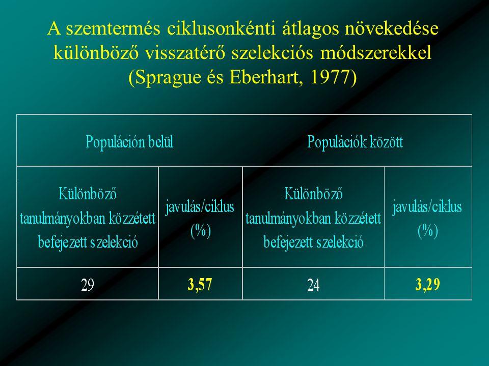 A szemtermés ciklusonkénti átlagos növekedése különböző visszatérő szelekciós módszerekkel (Sprague és Eberhart, 1977)