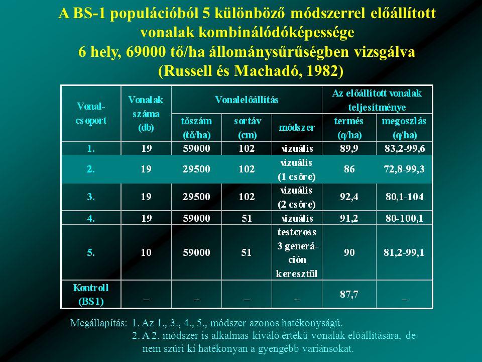 A BS-1 populációból 5 különböző módszerrel előállított vonalak kombinálódóképessége 6 hely, 69000 tő/ha állománysűrűségben vizsgálva (Russell és Machadó, 1982) Megállapítás: 1.