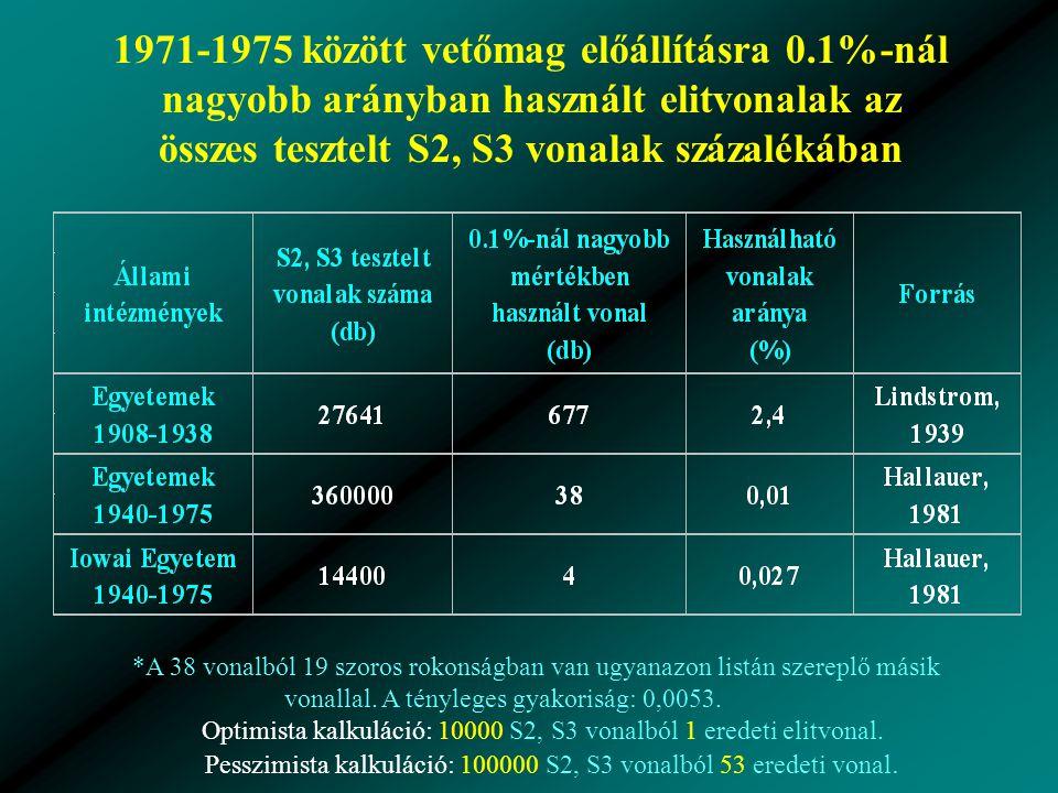 1971-1975 között vetőmag előállításra 0.1%-nál nagyobb arányban használt elitvonalak az összes tesztelt S2, S3 vonalak százalékában *A 38 vonalból 19 szoros rokonságban van ugyanazon listán szereplő másik vonallal.