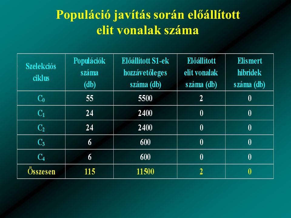 Populáció javítás során előállított elit vonalak száma