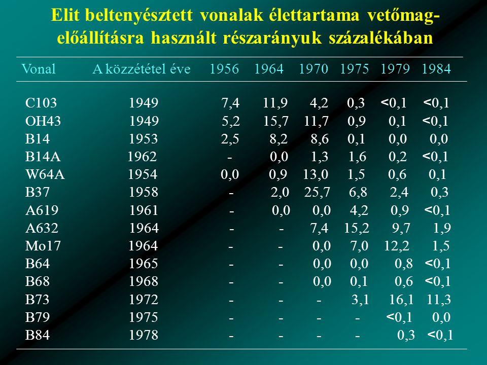 Elit beltenyésztett vonalak élettartama vetőmag- előállításra használt részarányuk százalékában Vonal A közzététel éve 1956 1964 1970 1975 1979 1984 C103 1949 7,4 11,9 4,2 0,3 < 0,1 < 0,1 OH43 1949 5,2 15,7 11,7 0,9 0,1 < 0,1 B14 1953 2,5 8,2 8,6 0,1 0,0 0,0 B14A 1962 - 0,0 1,3 1,6 0,2 < 0,1 W64A 1954 0,0 0,9 13,0 1,5 0,6 0,1 B37 1958 - 2,0 25,7 6,8 2,4 0,3 A619 1961 - 0,0 0,0 4,2 0,9 < 0,1 A632 1964 - - 7,4 15,2 9,7 1,9 Mo17 1964 - - 0,0 7,0 12,2 1,5 B64 1965 - - 0,0 0,0 0,8 < 0,1 B68 1968 - - 0,0 0,1 0,6 < 0,1 B73 1972 - - - 3,1 16,1 11,3 B79 1975 - - - - < 0,1 0,0 B84 1978 - - - - 0,3 < 0,1