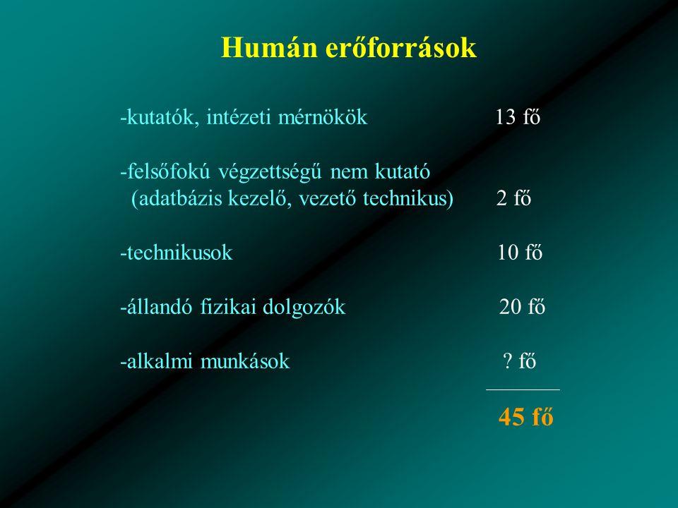 Humán erőforrások -kutatók, intézeti mérnökök 13 fő -felsőfokú végzettségű nem kutató (adatbázis kezelő, vezető technikus) 2 fő -technikusok 10 fő -állandó fizikai dolgozók 20 fő -alkalmi munkások .