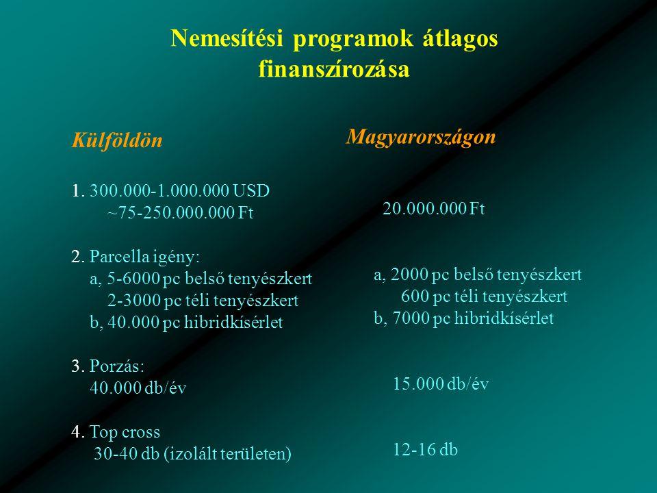 Nemesítési programok átlagos finanszírozása Külföldön 1.