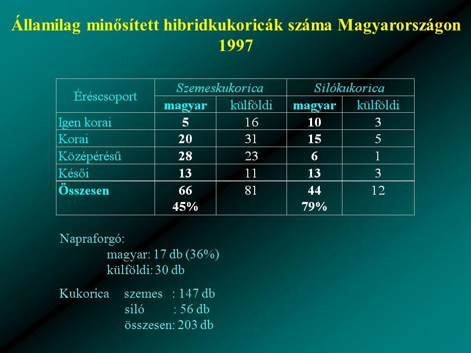 Államilag minősített hibridkukoricák száma Magyarországon 1997 Napraforgó: magyar: 17 db (36%) külföldi: 30 db Kukorica szemes : 147 db siló : 56 db összesen: 203 db