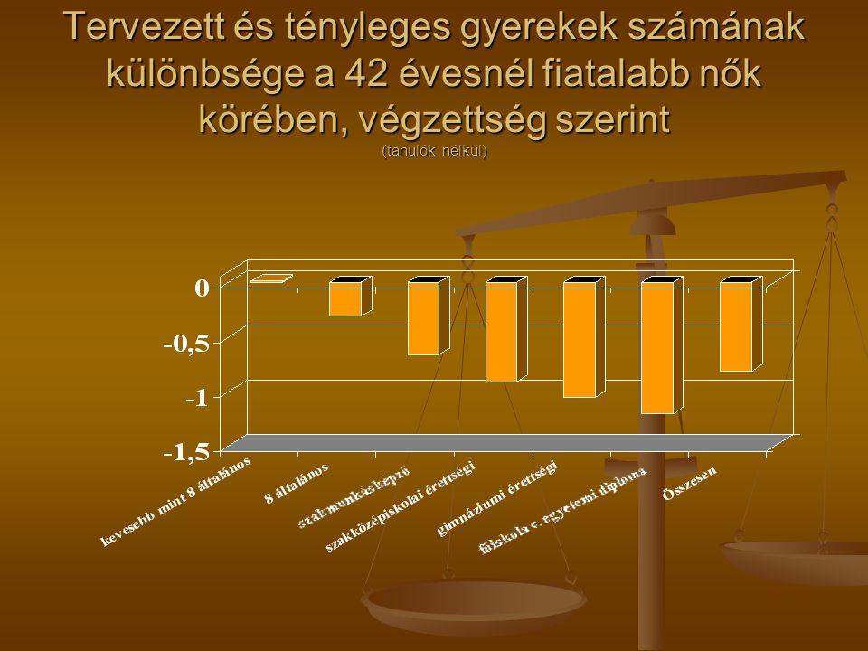 A meddőség, mint súlyos népesedési probléma: Országos reprezentatív vizsgálataink szerint Országos reprezentatív vizsgálataink szerint A 26-35 éves, nem hajadon magyar nők A 26-35 éves, nem hajadon magyar nők 19.1 %-nak volt legalább egy évig sikertelen próbálkozása, hogy teherbe essen, A 36-46 évesek között ez az arány 19.6 % Korábban ritkább volt a meddőség előfordulása.