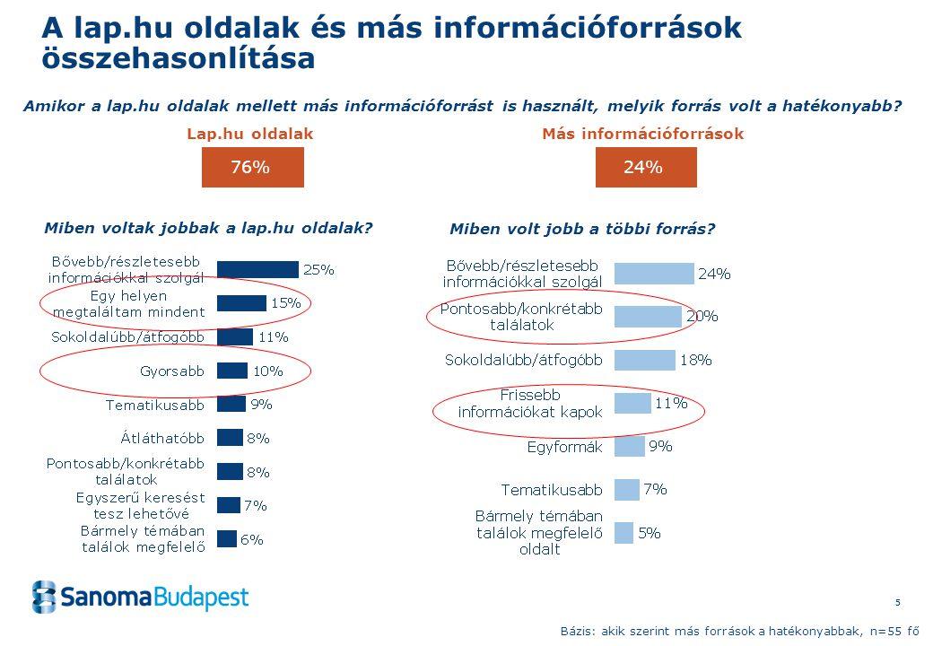 55 A lap.hu oldalak és más információforrások összehasonlítása Amikor a lap.hu oldalak mellett más információforrást is használt, melyik forrás volt a hatékonyabb.