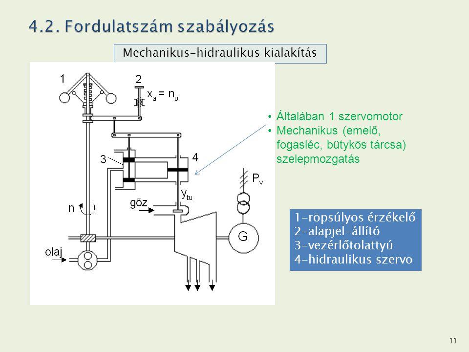 Mechanikus-hidraulikus kialakítás 1-röpsúlyos érzékelő 2-alapjel-állító 3-vezérlőtolattyú 4-hidraulikus szervo Általában 1 szervomotor Mechanikus (eme
