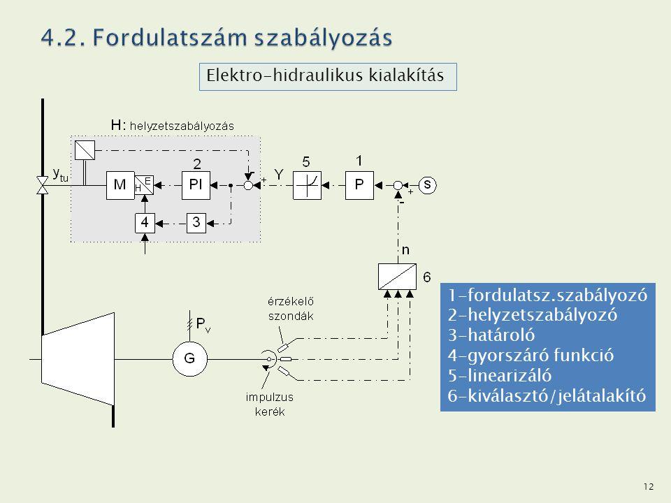 Elektro-hidraulikus kialakítás 1-fordulatsz.szabályozó 2-helyzetszabályozó 3-határoló 4-gyorszáró funkció 5-linearizáló 6-kiválasztó/jelátalakító 12