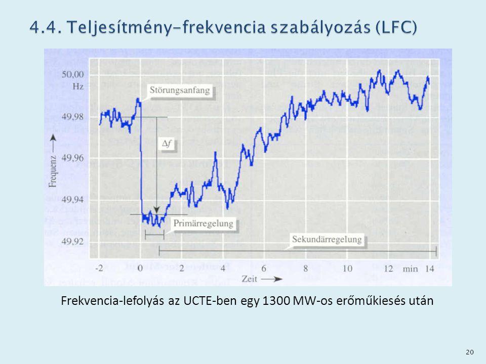 Frekvencia-lefolyás az UCTE-ben egy 1300 MW-os erőműkiesés után 20