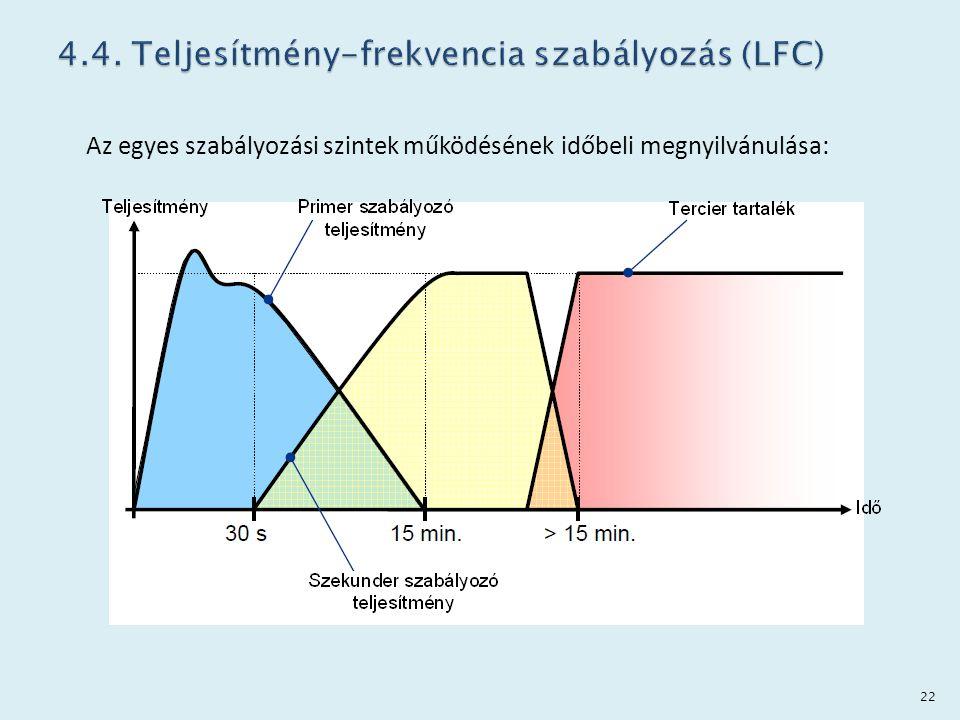 Az egyes szabályozási szintek működésének időbeli megnyilvánulása: 22